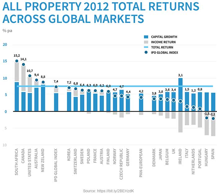 All Property 2012 Total Returns