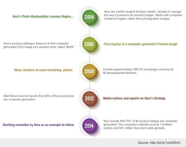 Ikea's Photo Strategy Timeline