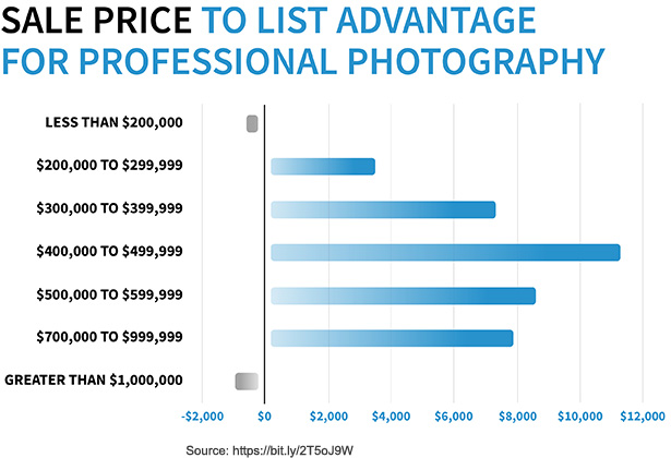 Sale Price to List Advantage for Professional Photography