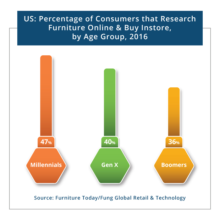 Consumers Graph